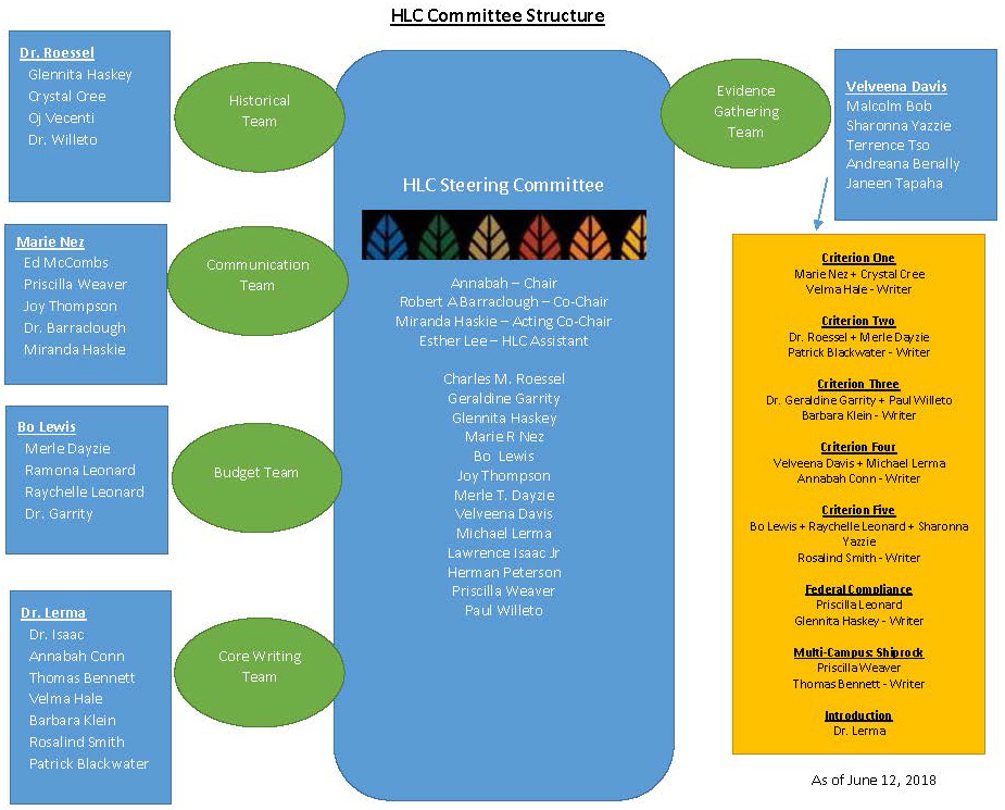 HLC Committee Structure